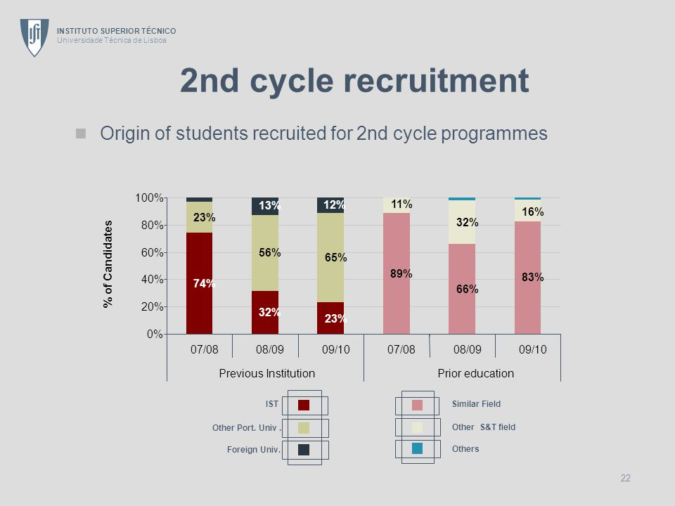 INSTITUTO SUPERIOR TÉCNICO Universidade Técnica de Lisboa 22 2nd cycle recruitment Origin of students recruited for 2nd cycle programmes 89% 66% 83% 2