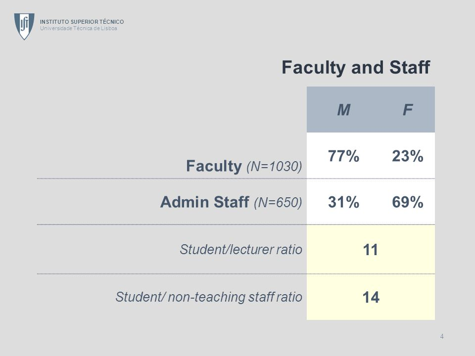 INSTITUTO SUPERIOR TÉCNICO Universidade Técnica de Lisboa 4 Faculty and Staff MF Faculty (N=1030) 77%23% Admin Staff (N=650) 31%69% Student/lecturer ratio 11 Student/ non-teaching staff ratio 14