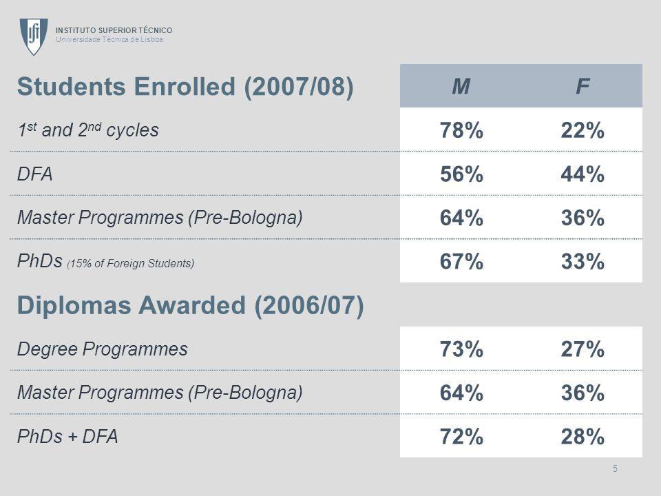 INSTITUTO SUPERIOR TÉCNICO Universidade Técnica de Lisboa 5 Students Enrolled (2007/08) MF 1 st and 2 nd cycles 78%22% DFA 56%44% Master Programmes (P