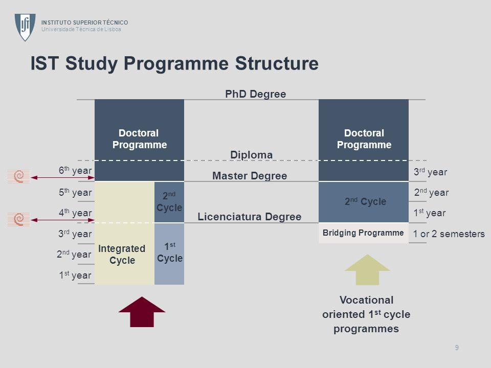 INSTITUTO SUPERIOR TÉCNICO Universidade Técnica de Lisboa 9 IST Study Programme Structure Vocational oriented 1 st cycle programmes PhD Degree Diploma