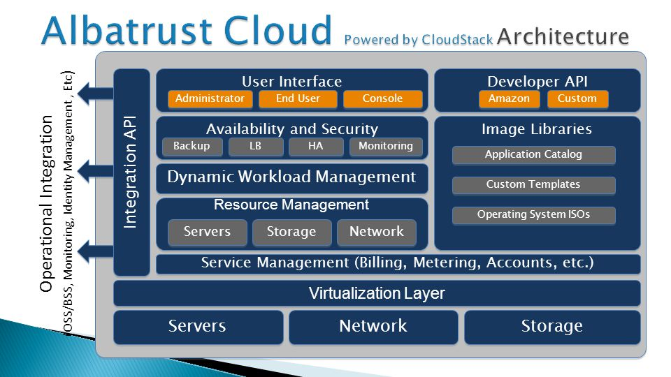 Availability and Security Servers Network Storage Virtualization Layer Service Management (Billing, Metering, Accounts, etc.) Resource Management Servers Storage Network Dynamic Workload Management Backup LB HA Monitoring User Interface Developer API Amazon Custom Image Libraries Application Catalog Custom Templates Operating System ISOs Integration API Operational Integration (OSS/BSS, Monitoring, Identity Management, Etc ) Administrator End User Console