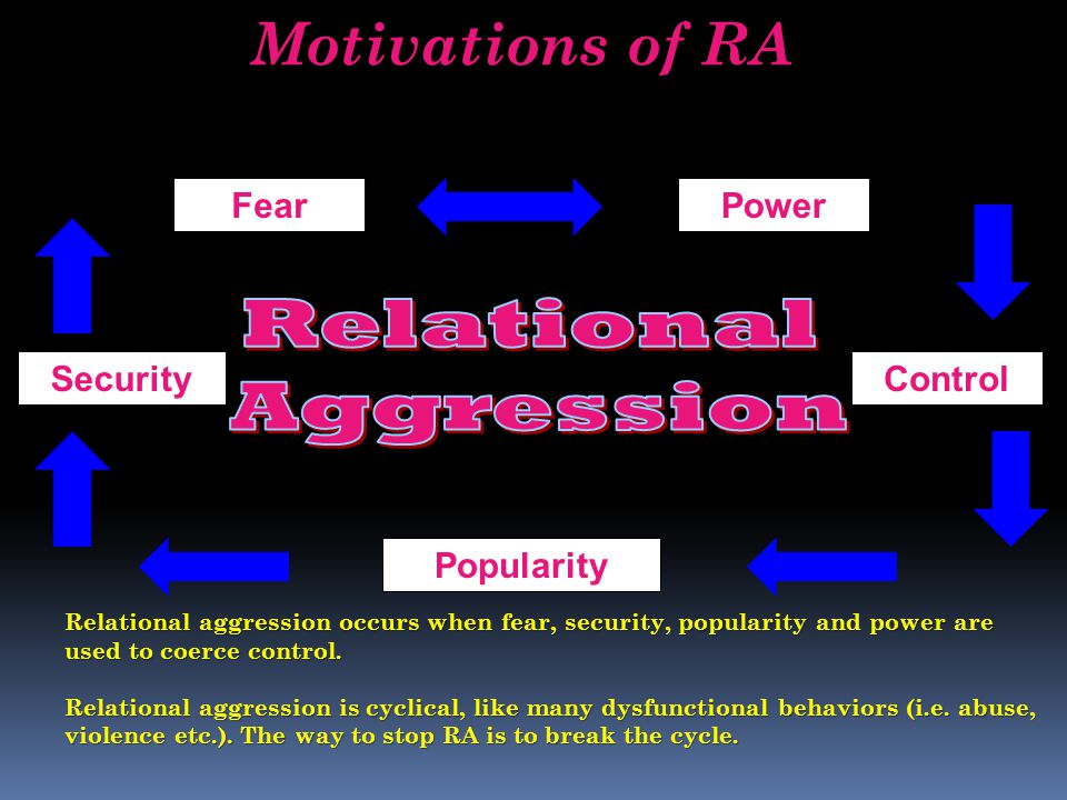 Motivations of RA FearPower ControlSecurity Popularity Relational aggression occurs when fear, security, popularity and power are used to coerce contr