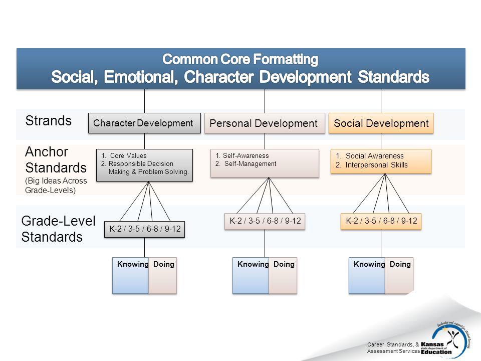 Character Development Personal Development Social Development Strands 1.