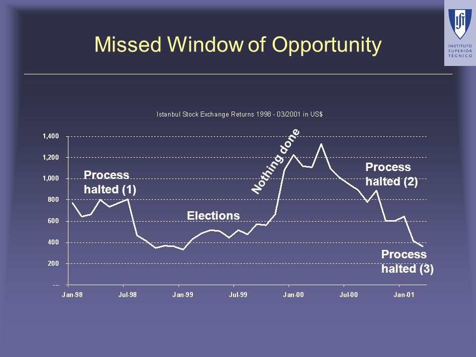 Missed Window of Opportunity Process halted (1) Elections Process halted (2) Process halted (3) Nothing done
