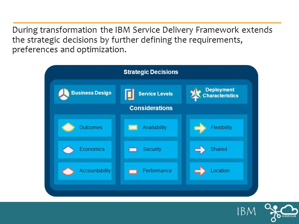 IBM Strategic Decisions Considerations Business Design Service Levels Deployment Characteristics Outcomes Economics AccountabilityPerformance SecurityShared Location Flexibility Availability During transformation the IBM Service Delivery Framework extends the strategic decisions by further defining the requirements, preferences and optimization.
