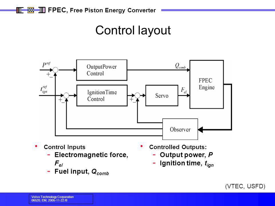 Volvo Technology Corporation 06520, EM, 2005-11-22 /8 FPEC, Free Piston Energy Converter Control Inputs - Electromagnetic force, F el - Fuel input, Q