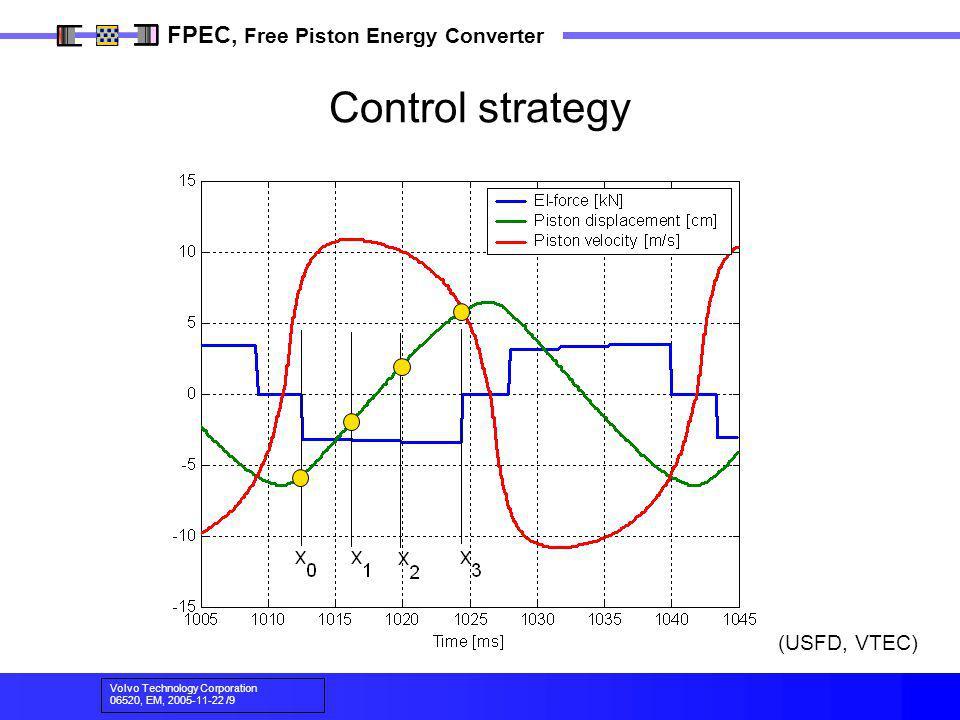 Volvo Technology Corporation 06520, EM, 2005-11-22 /9 FPEC, Free Piston Energy Converter (USFD, VTEC) Control strategy