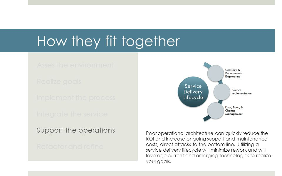 How they fit together Asses the environment Realize goals Implement the process Integrate the service Support the operations Refactor and refine Poor operational architecture can quickly reduce the ROI and increase ongoing support and maintenance costs, direct attacks to the bottom line.