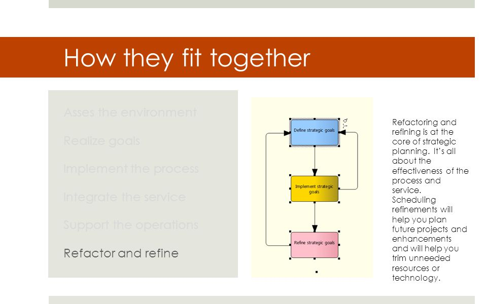 How they fit together Asses the environment Realize goals Implement the process Integrate the service Support the operations Refactor and refine Refactoring and refining is at the core of strategic planning.