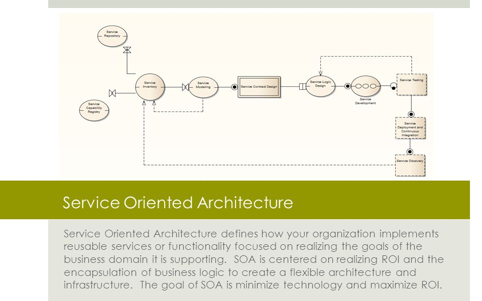 Service Oriented Architecture Service Oriented Architecture defines how your organization implements reusable services or functionality focused on realizing the goals of the business domain it is supporting.