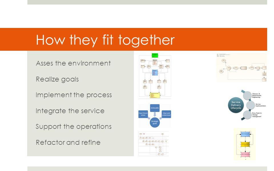 How they fit together Asses the environment Realize goals Implement the process Integrate the service Support the operations Refactor and refine