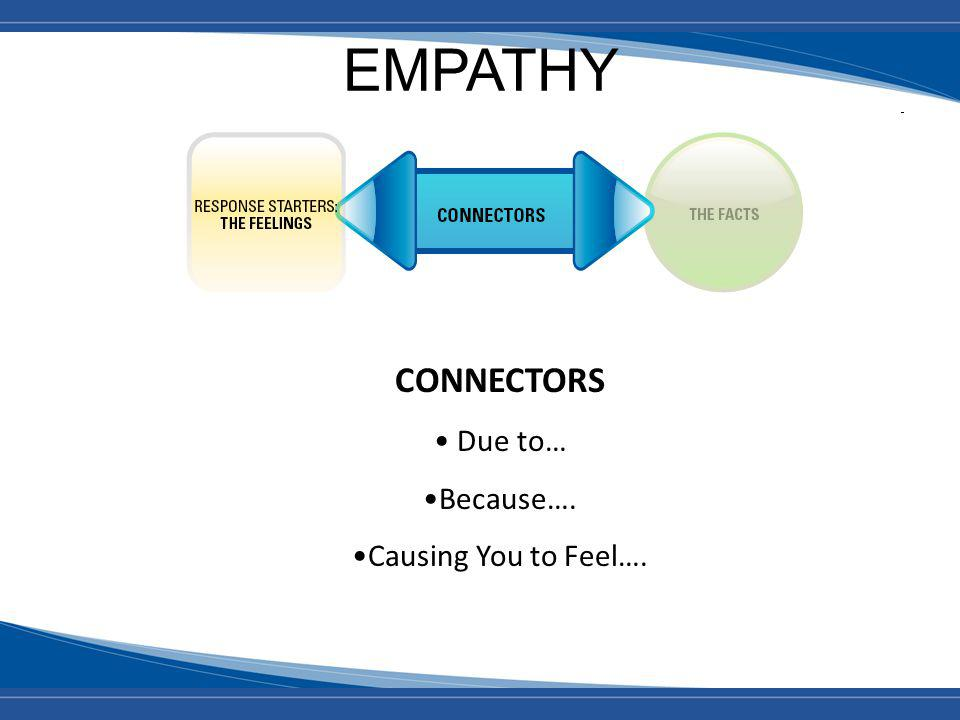 EMPATHY CONNECTORS Due to… Because…. Causing You to Feel….