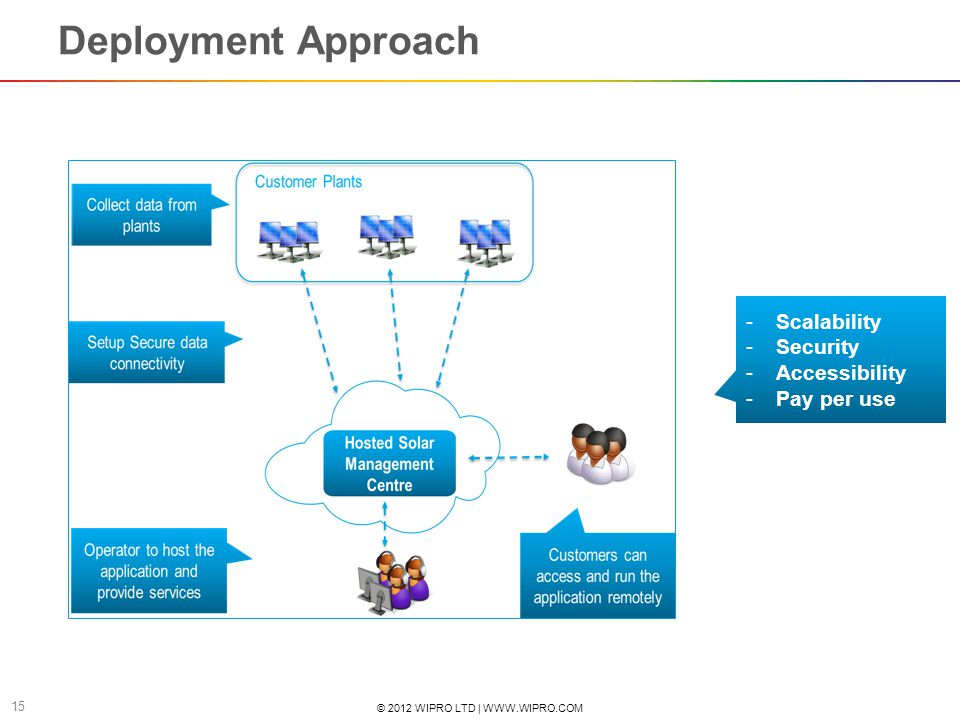 © 2012 WIPRO LTD | WWW.WIPRO.COM 16 Demo Dashboard and Roadmap IT and Automation Scenarios