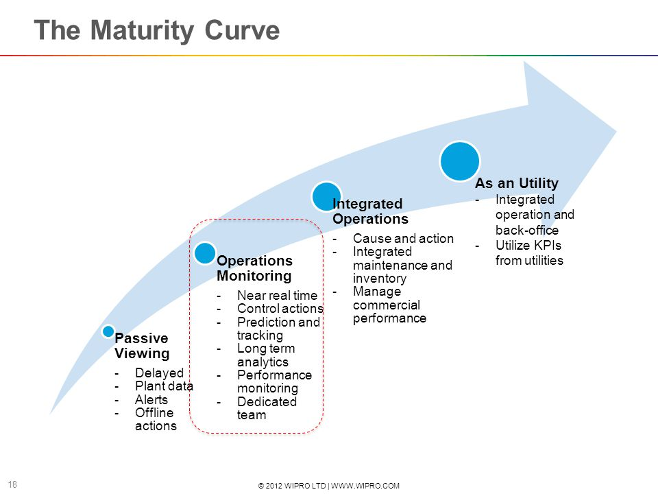 © 2012 WIPRO LTD | WWW.WIPRO.COM 18 The Maturity Curve Passive Viewing Delayed Plant data Alerts Offline actions Operations Monitoring Near real time