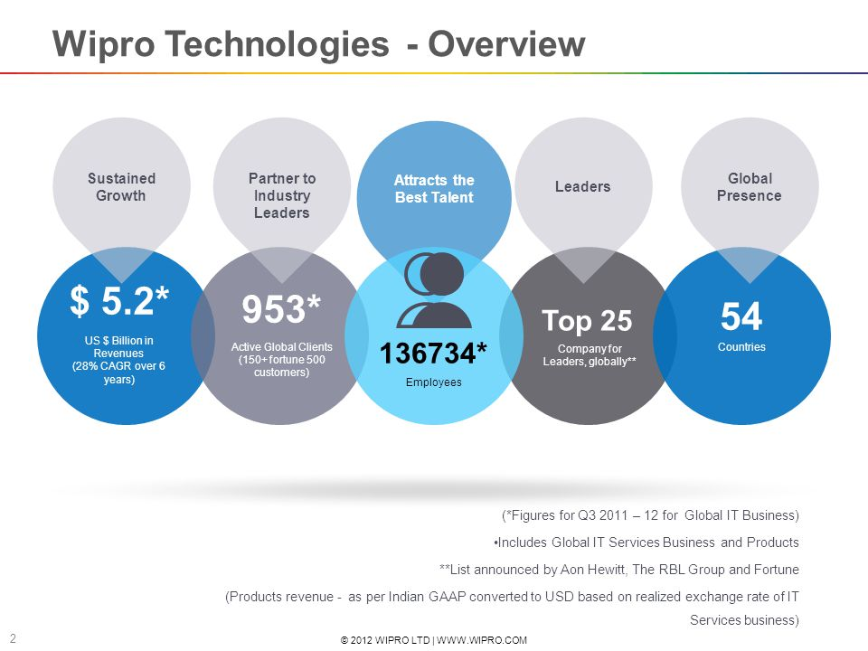 © 2012 WIPRO LTD | WWW.WIPRO.COM 2 US $ Billion in Revenues (28% CAGR over 6 years) $ 5.2* Active Global Clients (150+ fortune 500 customers) 953* Top