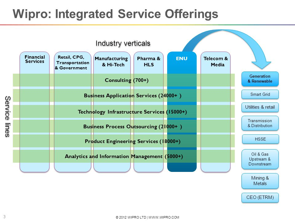 © 2012 WIPRO LTD | WWW.WIPRO.COM 3 Wipro: Integrated Service Offerings Pharma & HLS ENUManufacturing & Hi-Tech Retail, CPG, Transportation & Governmen