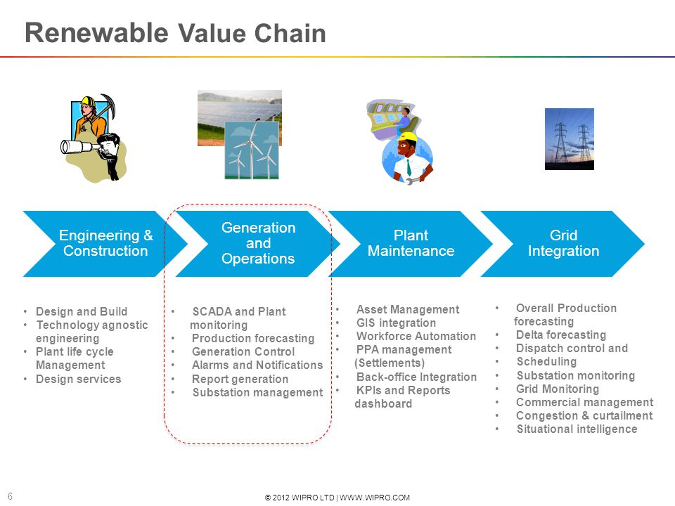 © 2012 WIPRO LTD | WWW.WIPRO.COM 7 Current automation state and challenges IT and Automation Scenarios