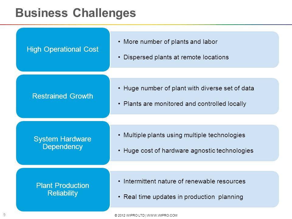 © 2012 WIPRO LTD | WWW.WIPRO.COM 9 Business Challenges More number of plants and labor Dispersed plants at remote locations High Operational Cost Huge