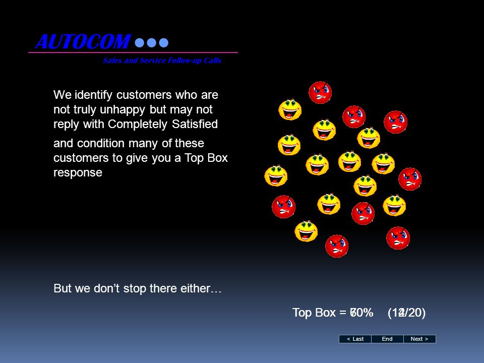 We also convince more of your customers to respond to the survey AUTOCOM Sales and Service Follow-up Calls < LastNext >End Top Box = 80% (24/30) By definition these extra responses come from satisfied customers, so the unhappy ones will have less impact on your scores Top Box = 70% (14/20)