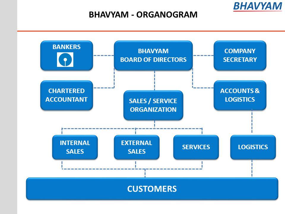BHAVYAM - ORGANOGRAM BHAVYAM BOARD OF DIRECTORS BHAVYAM BOARD OF DIRECTORS COMPANY SECRETARY BANKERS CHARTERED ACCOUNTANT SALES / SERVICE ORGANIZATION