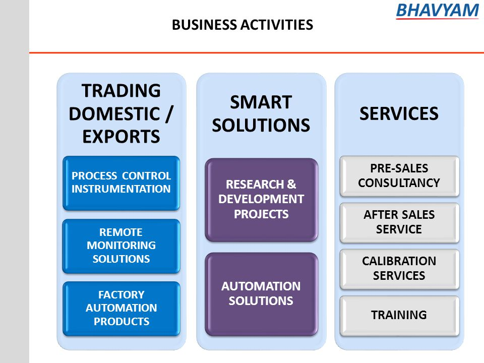 TRADING DOMESTIC / EXPORTS PROCESS CONTROL INSTRUMENTATION REMOTE MONITORING SOLUTIONS FACTORY AUTOMATION PRODUCTS SERVICES PRE-SALES CONSULTANCY AFTER SALES SERVICE CALIBRATION SERVICES TRAINING SMART SOLUTIONS RESEARCH & DEVELOPMENT PROJECTS AUTOMATION SOLUTIONS BUSINESS ACTIVITIES