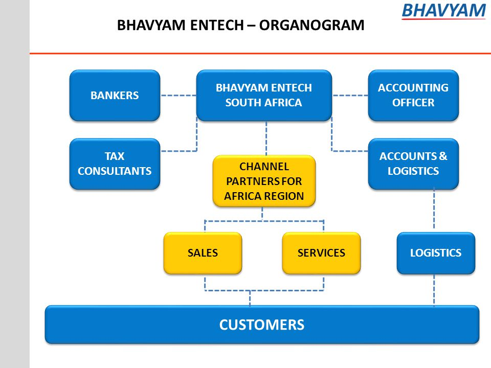 BHAVYAM ENTECH – ORGANOGRAM BHAVYAM ENTECH SOUTH AFRICA BHAVYAM ENTECH SOUTH AFRICA ACCOUNTING OFFICER BANKERS TAX CONSULTANTS CHANNEL PARTNERS FOR AFRICA REGION ACCOUNTS & LOGISTICS SALES SERVICES CUSTOMERS LOGISTICS
