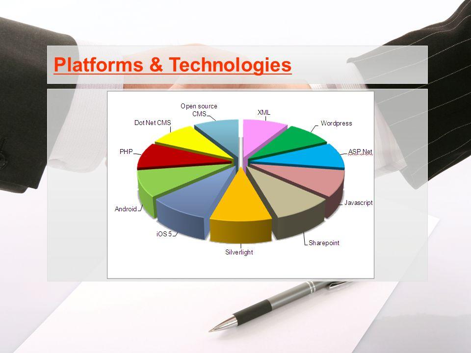Platforms & Technologies