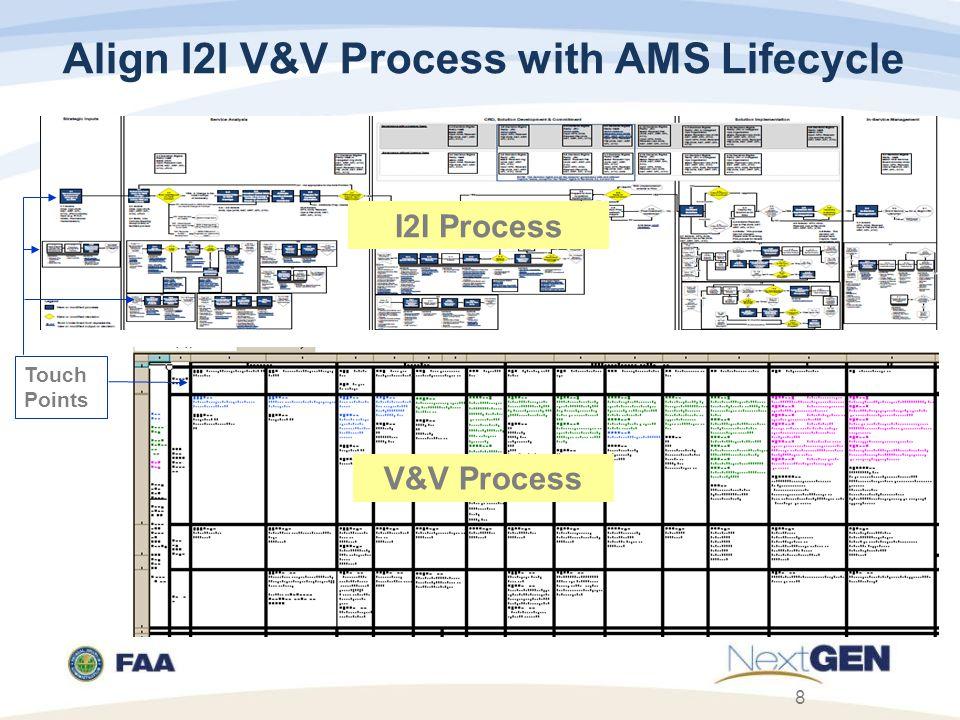 Align I2I V&V Process with AMS Lifecycle 8 I2I Process Touch Points V&V Process