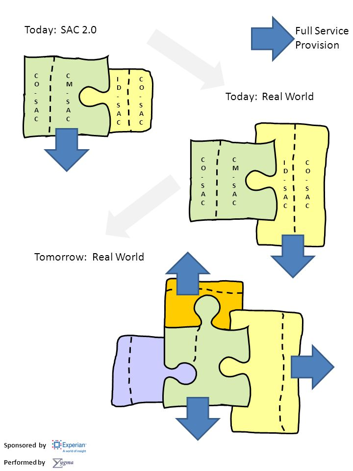 Tomorrow: Real World Next week: Real World - SAC v3.0 Full Service Provision Component Service Sponsored by Performed by