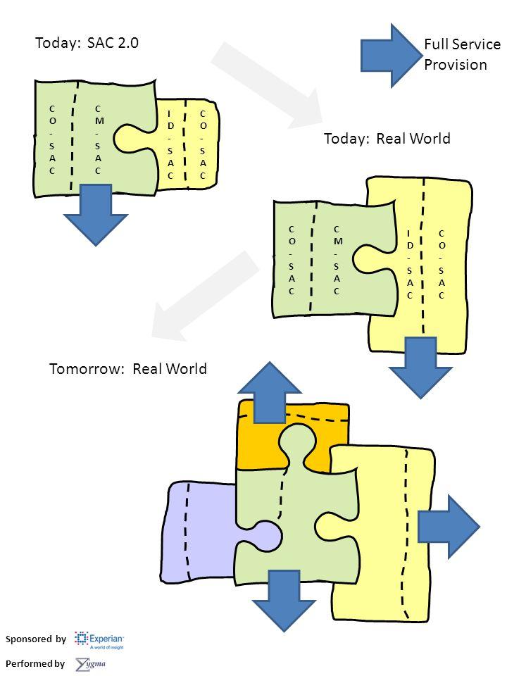 CO-SACCO-SAC CO-SACCO-SAC CM-SACCM-SAC ID-SACID-SAC Today: SAC 2.0 Full Service Provision CO-SACCO-SAC CO-SACCO-SAC CM-SACCM-SAC ID-SACID-SAC Today: Real World Tomorrow: Real World Sponsored by Performed by