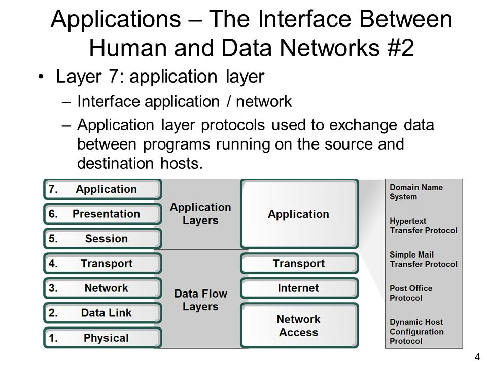 55 Applications – The Interface Between Human and Data Networks #3 Layer 6: presentation layer –Coding and conversion of Application layer data.