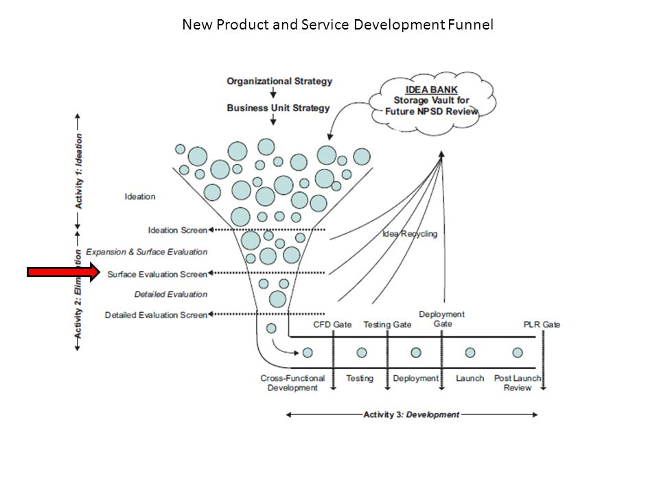 New Product and Service Development Funnel