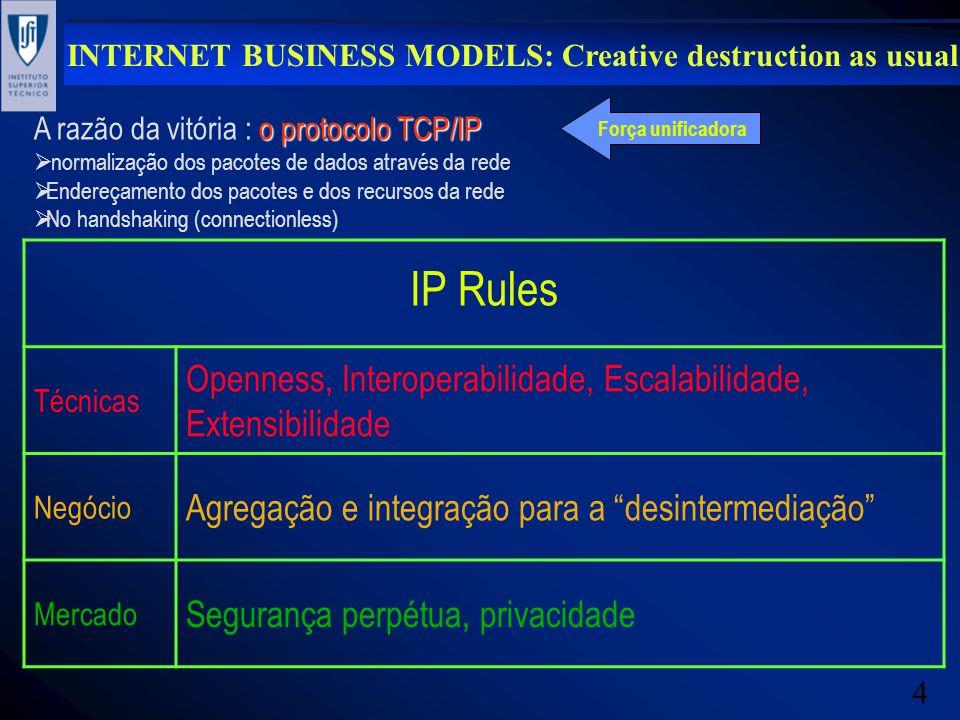 4 o protocolo TCP/IP A razão da vitória : o protocolo TCP/IP normalização dos pacotes de dados através da rede Endereçamento dos pacotes e dos recurso