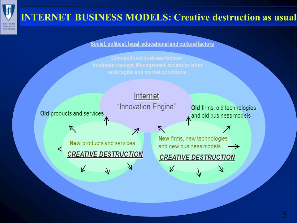 5 INTERNET BUSINESS MODELS: Creative destruction as usual Internet Innovation Engine Old firms, old technologies and old business models Old products and services Social, political, legal, educational and cultural factors Conventional business factors: business concept, Management, access to labor and capital and market conditions New products and services New firms, new technologies and new business models CREATIVE DESTRUCTION
