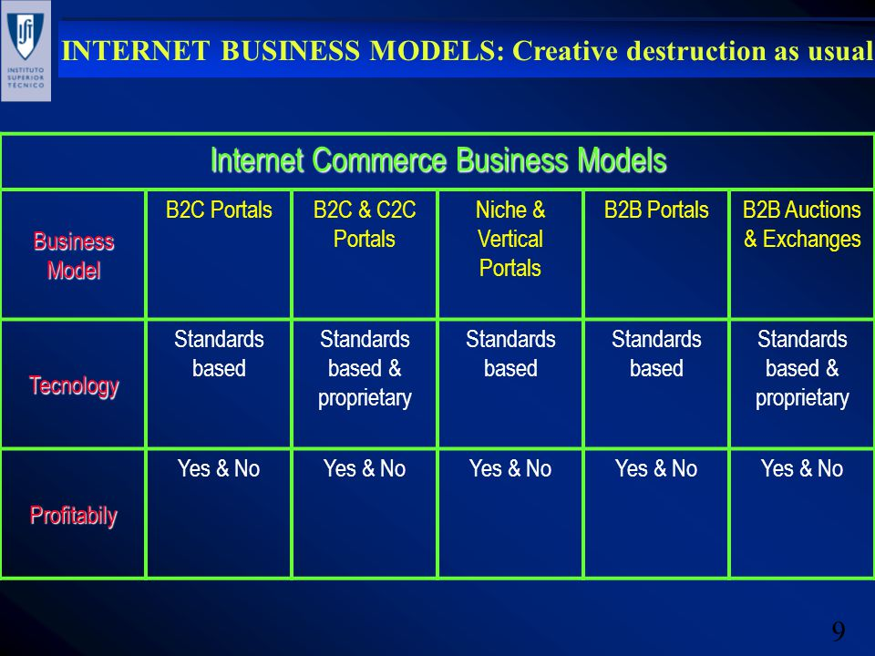 10 INTERNET BUSINESS MODELS: Creative destruction as usual Internet Access Business Models Free e-mail/free ISP/free computers High-speed services (ADSL/cable modem/satellite) Subscription dial-up services (wireless & fixed modems) Flat rate or variable prices Flat rate subscription + advertising support + possible phone charges + possible price of other bundled goods or services Mainly flat rate, with variable usage- sensitive pricing plans on the horizon Wireless typicallyy has usage charge, fixed typicaly does not in US; elsewhere is usage-based Profitable .