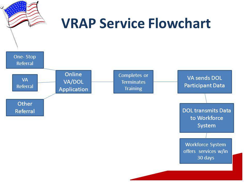 VRAP Service Flowchart One- Stop Referral VA Referral Other Referral Online VA/DOL Application Completes or Terminates Training VA sends DOL Participant Data DOL transmits Data to Workforce System Workforce System offers services w/in 30 days