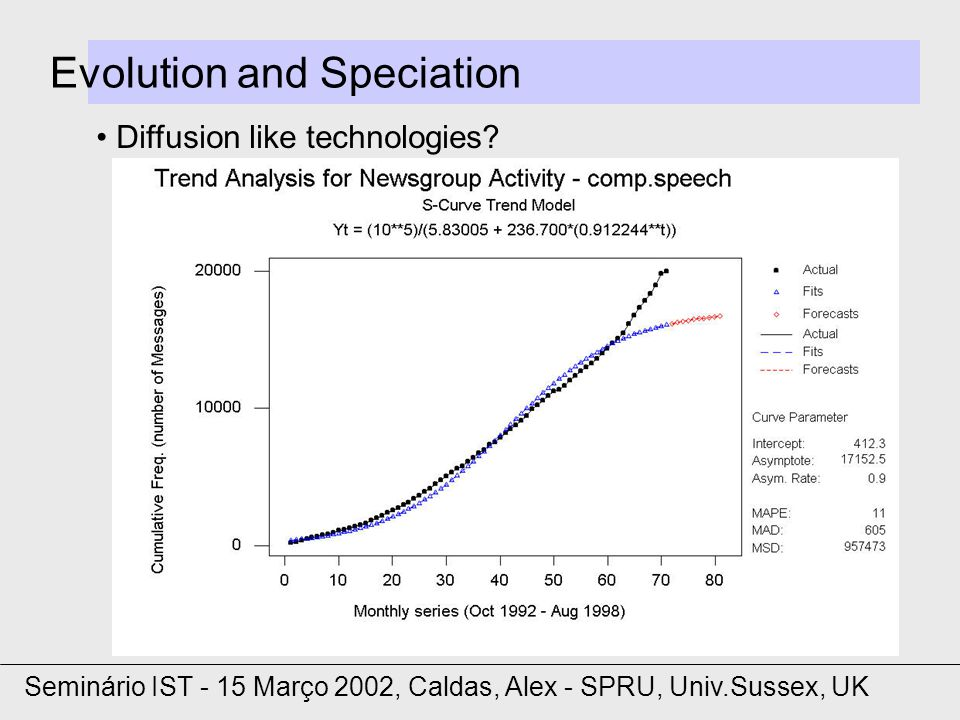 Evolution and Speciation Diffusion like technologies.