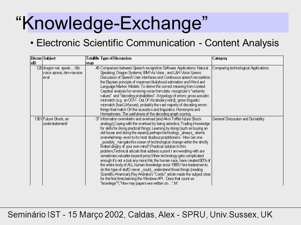Knowledge-Exchange Electronic Scientific Communication - Content Analysis Seminário IST - 15 Março 2002, Caldas, Alex - SPRU, Univ.Sussex, UK
