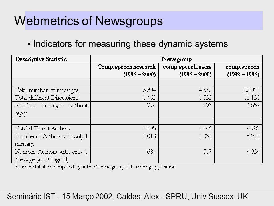 Webmetrics of Newsgroups Indicators for measuring these dynamic systems Seminário IST - 15 Março 2002, Caldas, Alex - SPRU, Univ.Sussex, UK