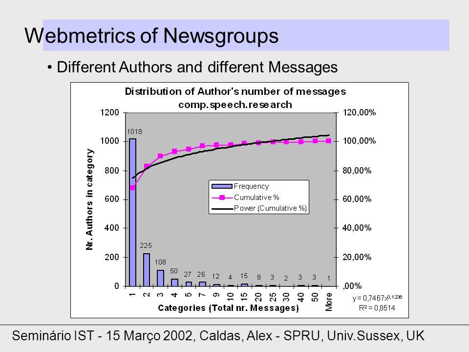 Webmetrics of Newsgroups Different Authors and different Messages Seminário IST - 15 Março 2002, Caldas, Alex - SPRU, Univ.Sussex, UK
