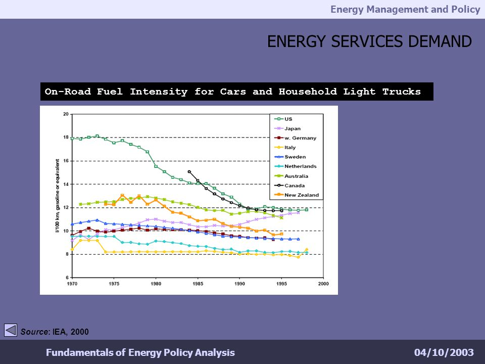 Energy Management and Policy 04/10/2003Fundamentals of Energy Policy Analysis ENERGY SERVICES DEMAND On-Road Fuel Intensity for Cars and Household Light Trucks Source: IEA, 2000