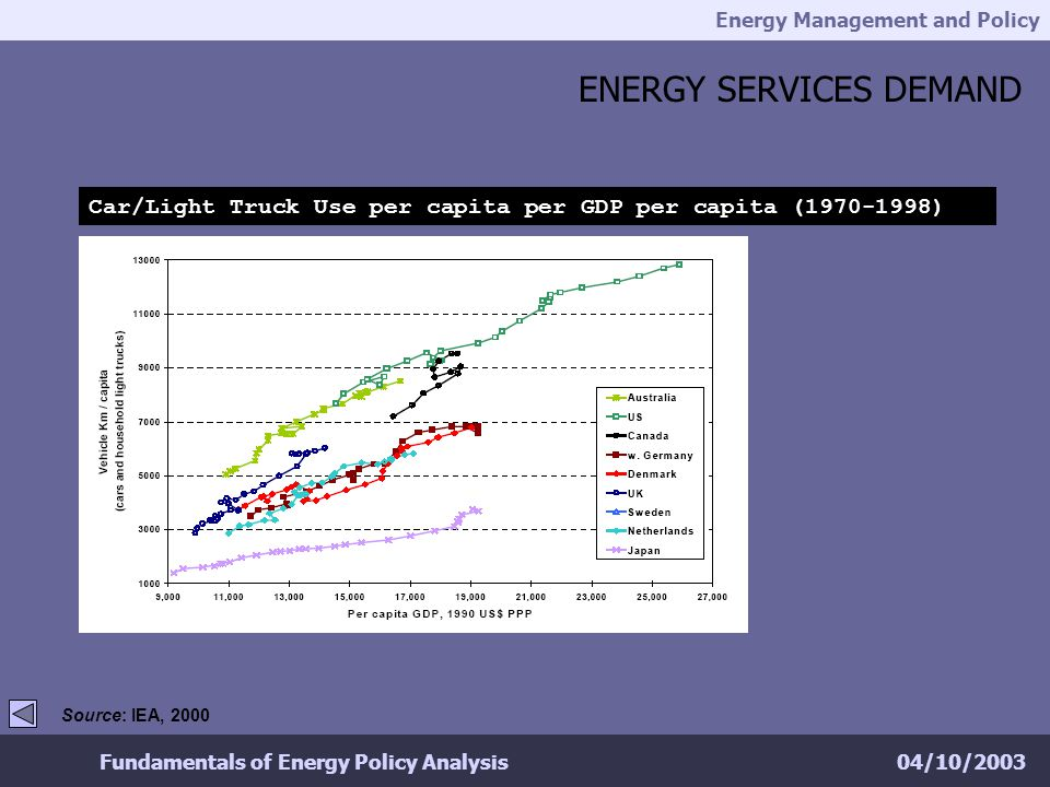 Energy Management and Policy 04/10/2003Fundamentals of Energy Policy Analysis ENERGY SERVICES DEMAND Car/Light Truck Use per capita per GDP per capita