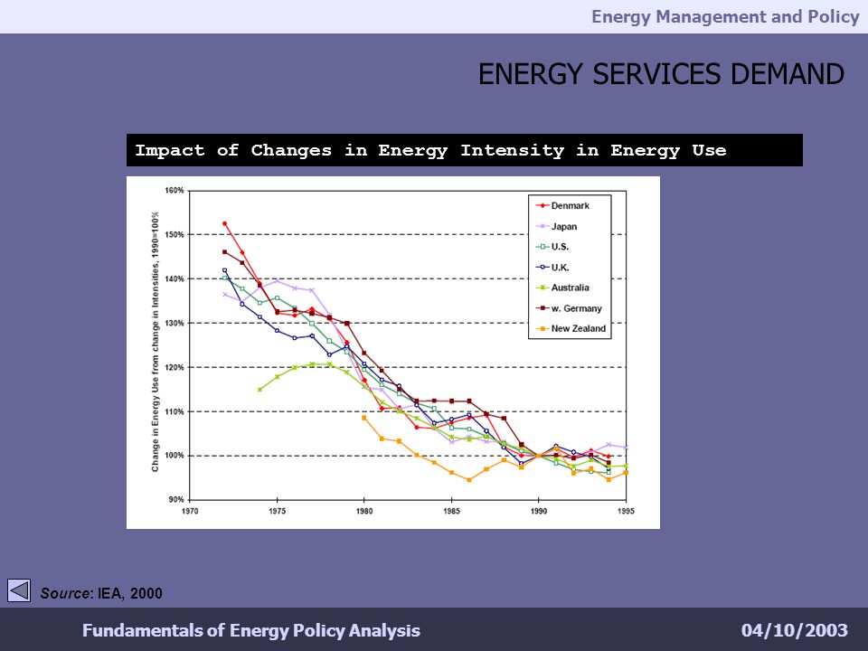 Energy Management and Policy 04/10/2003Fundamentals of Energy Policy Analysis ENERGY SERVICES DEMAND Source: IEA, 2000 Impact of Changes in Energy Intensity in Energy Use