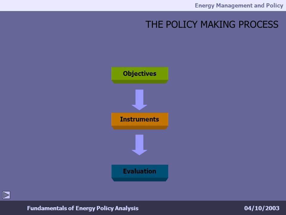 Energy Management and Policy 04/10/2003Fundamentals of Energy Policy Analysis THE POLICY MAKING PROCESS Objectives Instruments Evaluation