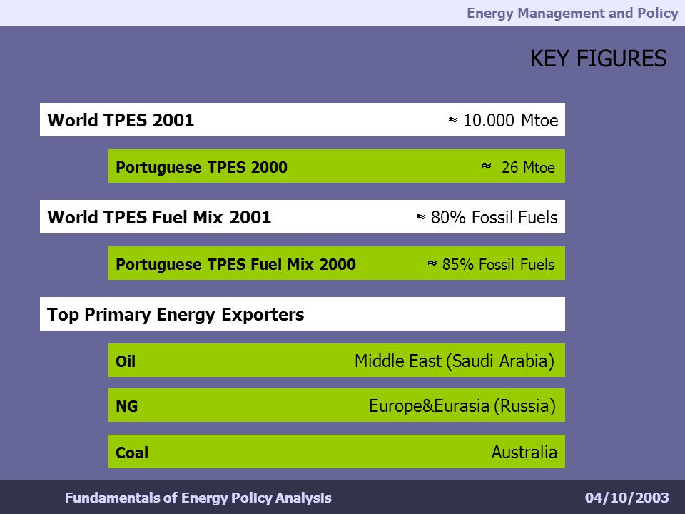 Energy Management and Policy 04/10/2003Fundamentals of Energy Policy Analysis KEY FIGURES World TPES 2001 10.000 Mtoe Portuguese TPES 2000 26 Mtoe World TPES Fuel Mix 2001 80% Fossil Fuels Portuguese TPES Fuel Mix 2000 85% Fossil Fuels Top Primary Energy Exporters Oil Middle East (Saudi Arabia) NG Europe&Eurasia (Russia) Coal Australia