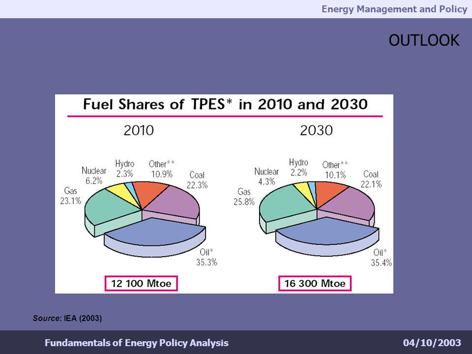 Energy Management and Policy 04/10/2003Fundamentals of Energy Policy Analysis OUTLOOK Source: IEA (2003)