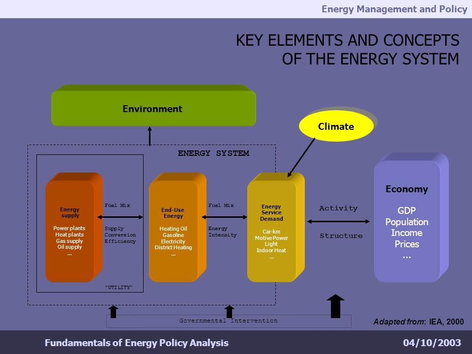 Energy Management and Policy 04/10/2003Fundamentals of Energy Policy Analysis KEY ELEMENTS AND CONCEPTS OF THE ENERGY SYSTEM Economy GDP Population Income Prices...
