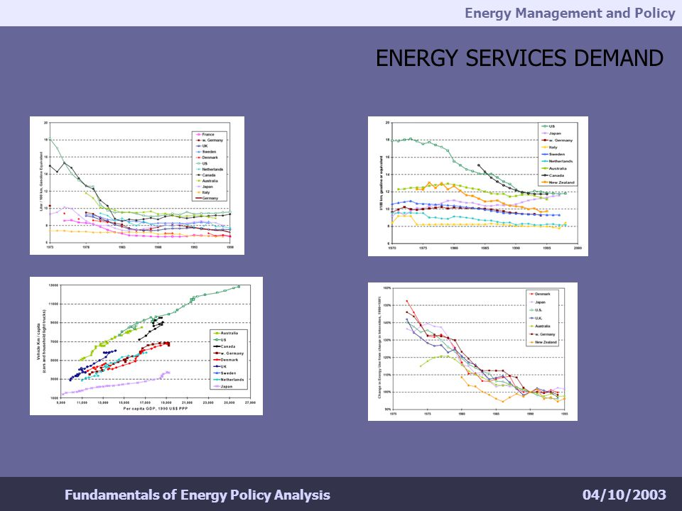 Energy Management and Policy 04/10/2003Fundamentals of Energy Policy Analysis ENERGY SERVICES DEMAND