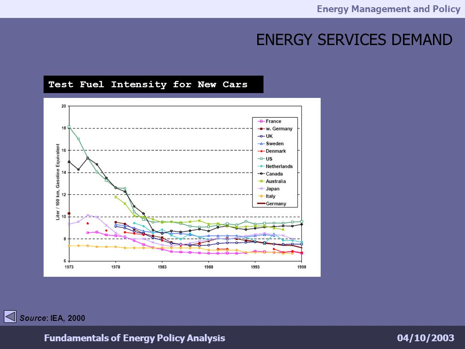 Energy Management and Policy 04/10/2003Fundamentals of Energy Policy Analysis ENERGY SERVICES DEMAND Test Fuel Intensity for New Cars Source: IEA, 200