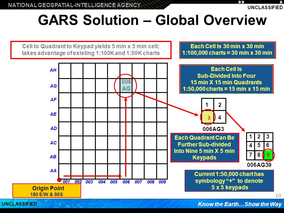NATIONAL GEOSPATIAL-INTELLIGENCE AGENCY Know the Earth…Show the Way UNCLASSIFIED 10 AA AB AC AD AE AF AG AH 001 002 003004005006007008009 006AG39 006AG3 1 2 3 4 5 6 7 8 9 3 1 2 4 Origin Point 180 E/W & 90S 006 AG Cell to Quadrant to Keypad yields 5 min x 5 min cell; takes advantage of existing 1:100K and 1:50K charts Current 1:50,000 chart has symbology + to denote 5 x 5 keypads Each Quadrant Can Be Further Sub-divided Into Nine 5 min X 5 min Keypads Each Cell Is Sub-Divided Into Four 15 min X 15 min Quadrants 1:50,000 charts = 15 min x 15 min GARS Solution – Global Overview Each Cell Is 30 min x 30 min 1:100,000 charts = 30 min x 30 min